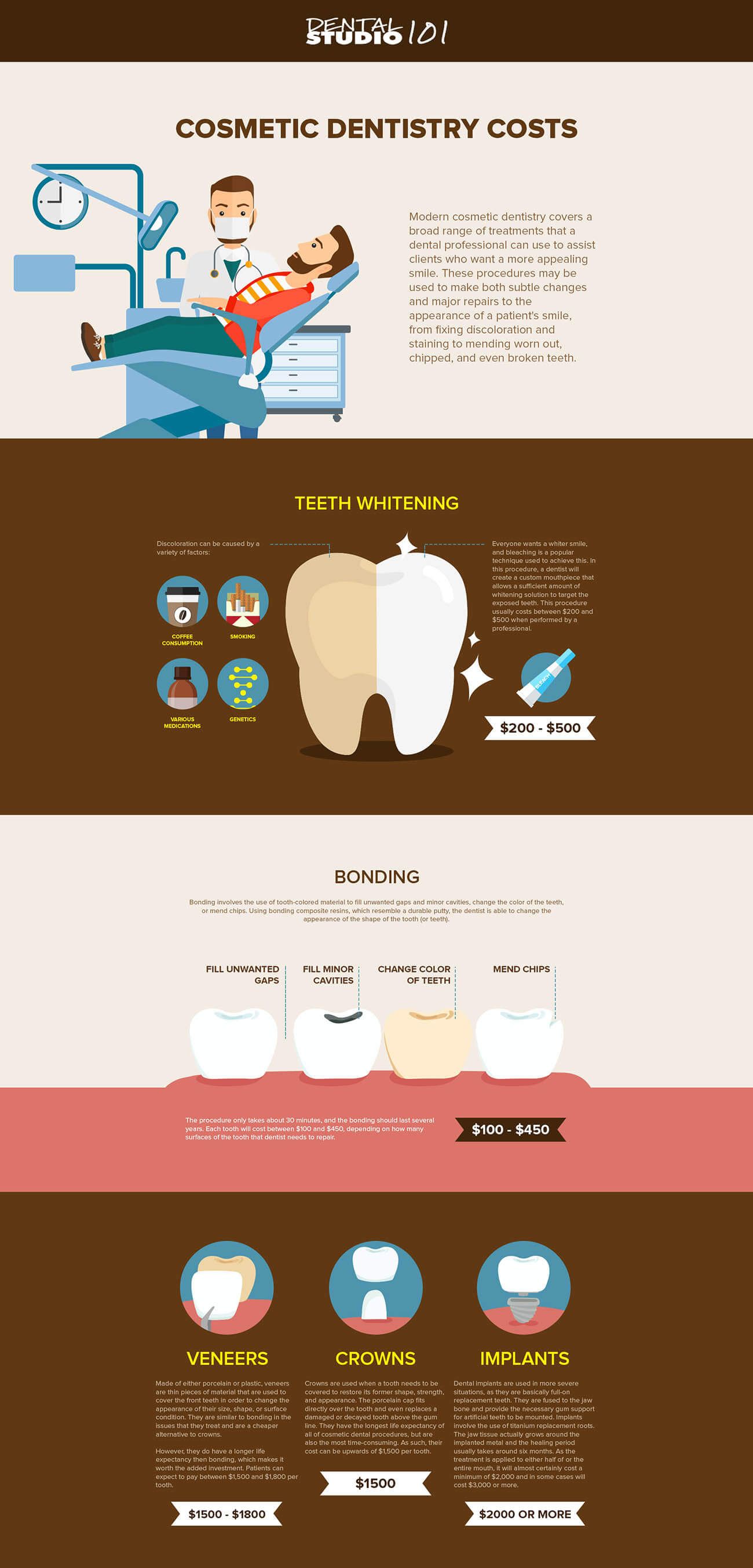 Cost of cosmetic dentistry - Dental Studio 101