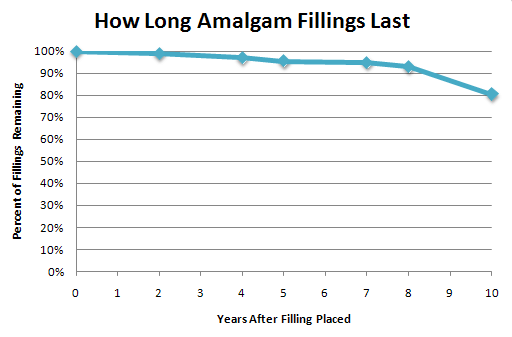 How Long Amalgam Fillings Last